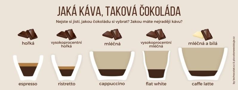 Jaká káva taková èokoláda